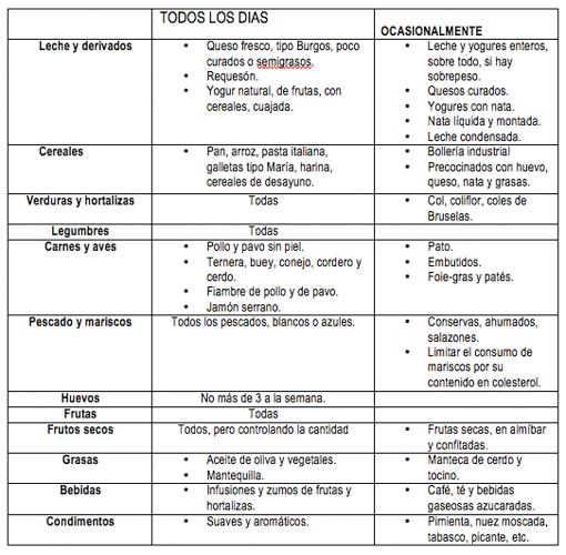 La alimentaci n ideal contra el colesterol - Alimentos a evitar con colesterol alto ...